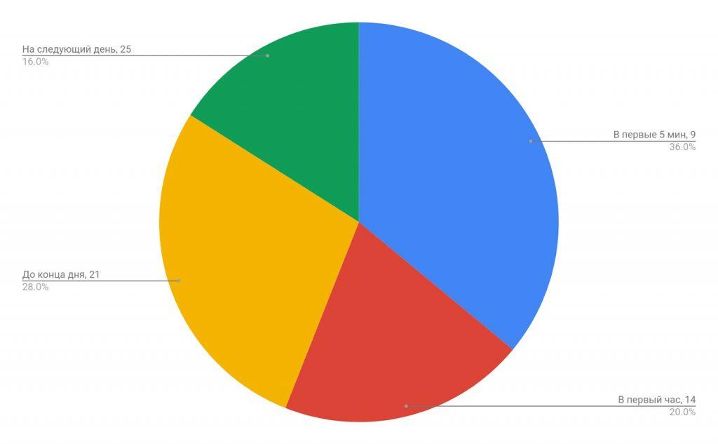 Распределение ответивших по времени